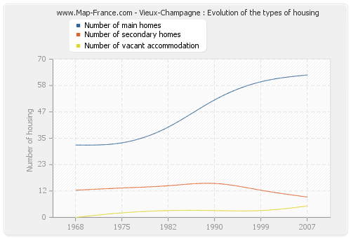 Vieux-Champagne : Evolution of the types of housing