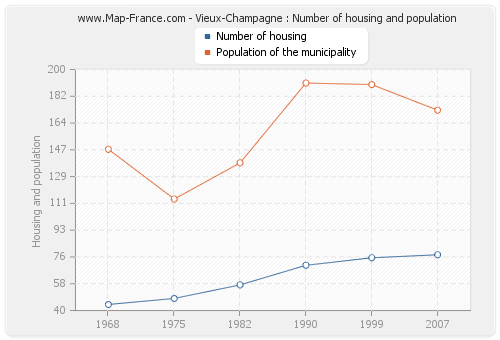 Vieux-Champagne : Number of housing and population