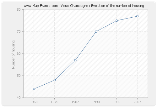 Vieux-Champagne : Evolution of the number of housing