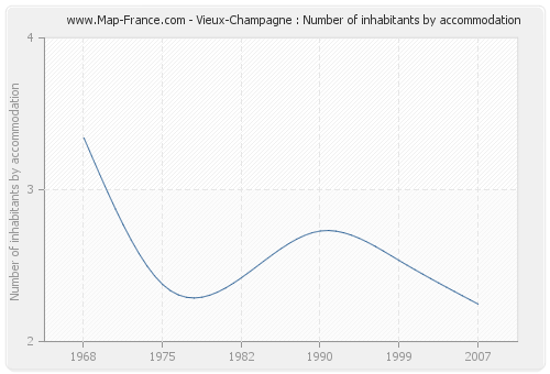 Vieux-Champagne : Number of inhabitants by accommodation