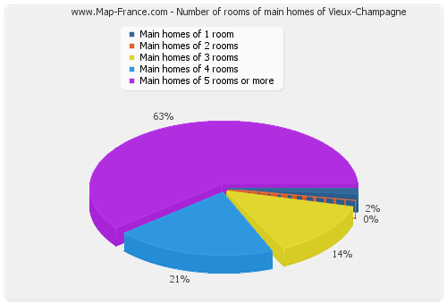Number of rooms of main homes of Vieux-Champagne