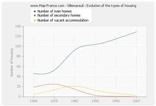 Villemareuil : Evolution of the types of housing