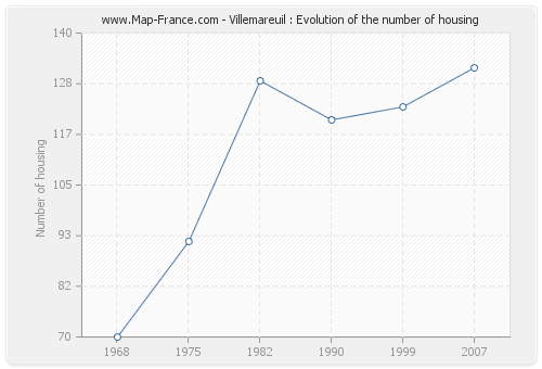 Villemareuil : Evolution of the number of housing