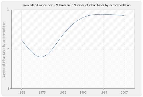 Villemareuil : Number of inhabitants by accommodation