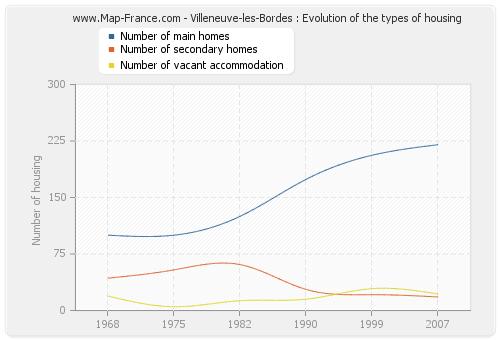 Villeneuve-les-Bordes : Evolution of the types of housing