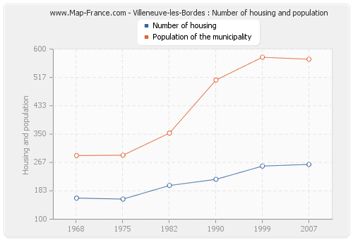 Villeneuve-les-Bordes : Number of housing and population