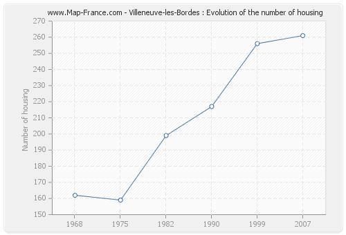 Villeneuve-les-Bordes : Evolution of the number of housing