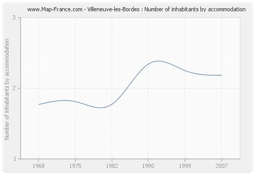 Villeneuve-les-Bordes : Number of inhabitants by accommodation