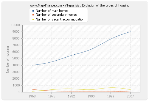 Villeparisis : Evolution of the types of housing