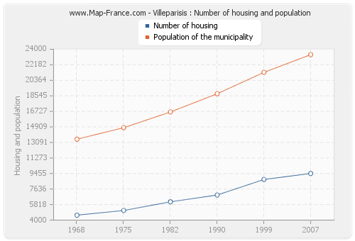 Villeparisis : Number of housing and population