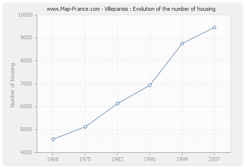 Villeparisis : Evolution of the number of housing