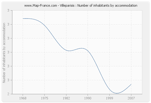 Villeparisis : Number of inhabitants by accommodation
