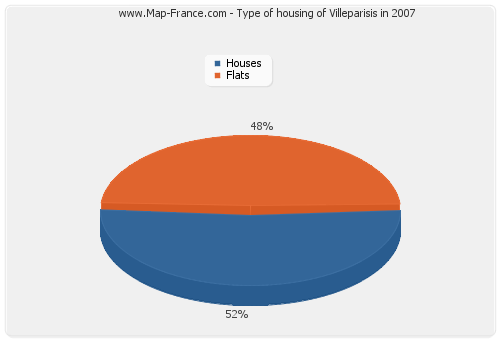 Type of housing of Villeparisis in 2007