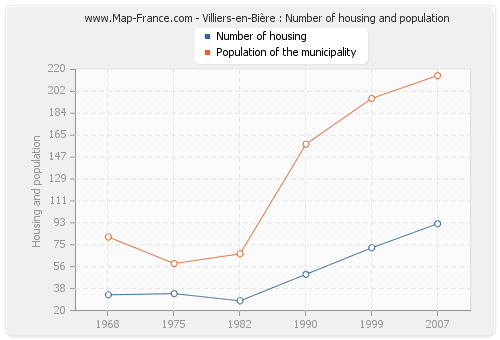 Villiers-en-Bière : Number of housing and population