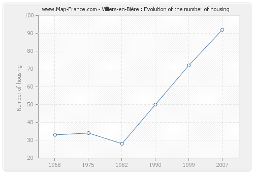Villiers-en-Bière : Evolution of the number of housing