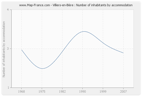 Villiers-en-Bière : Number of inhabitants by accommodation