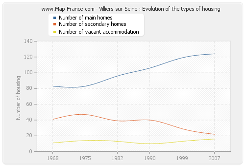 Villiers-sur-Seine : Evolution of the types of housing