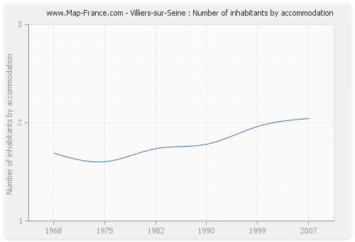 Villiers-sur-Seine : Number of inhabitants by accommodation