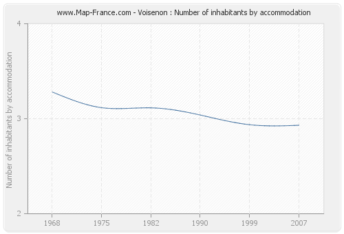 Voisenon : Number of inhabitants by accommodation