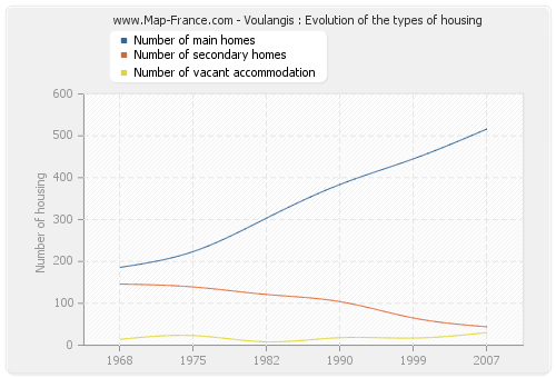 Voulangis : Evolution of the types of housing