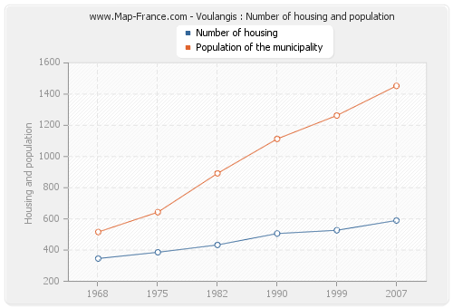 Voulangis : Number of housing and population