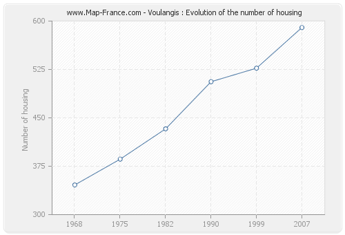 Voulangis : Evolution of the number of housing