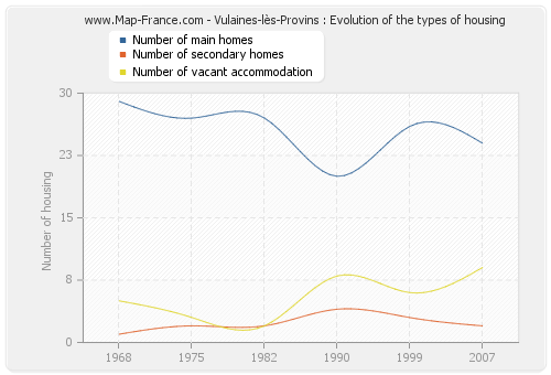Vulaines-lès-Provins : Evolution of the types of housing