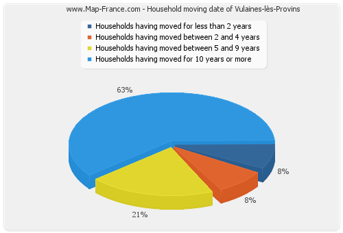 Household moving date of Vulaines-lès-Provins