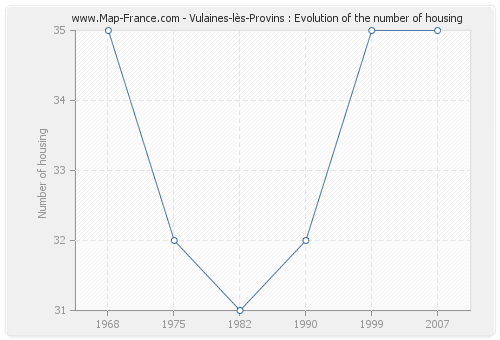 Vulaines-lès-Provins : Evolution of the number of housing