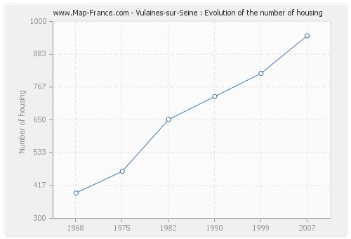Vulaines-sur-Seine : Evolution of the number of housing