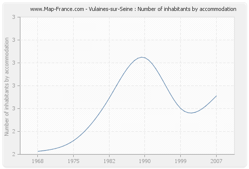 Vulaines-sur-Seine : Number of inhabitants by accommodation