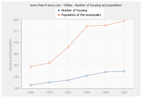 Yèbles : Number of housing and population