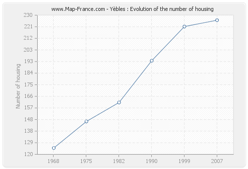Yèbles : Evolution of the number of housing