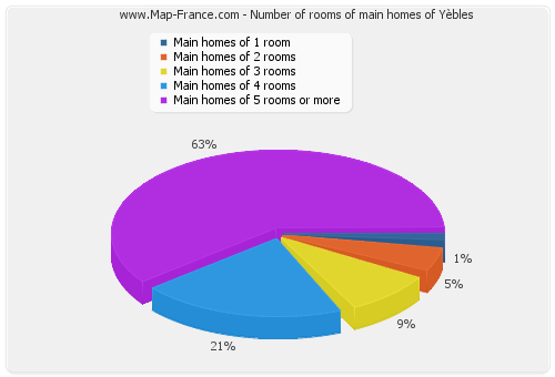 Number of rooms of main homes of Yèbles