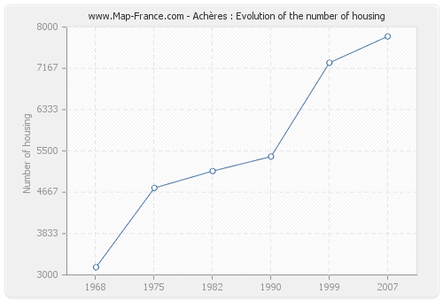 Achères : Evolution of the number of housing
