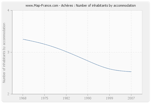 Achères : Number of inhabitants by accommodation