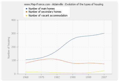 Adainville : Evolution of the types of housing