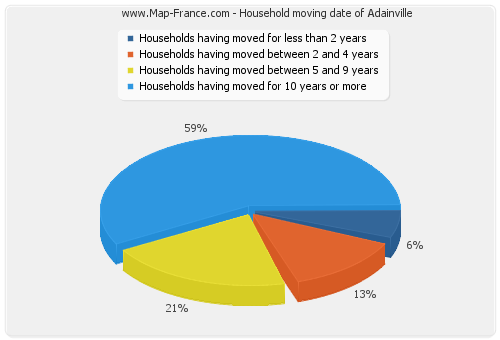 Household moving date of Adainville