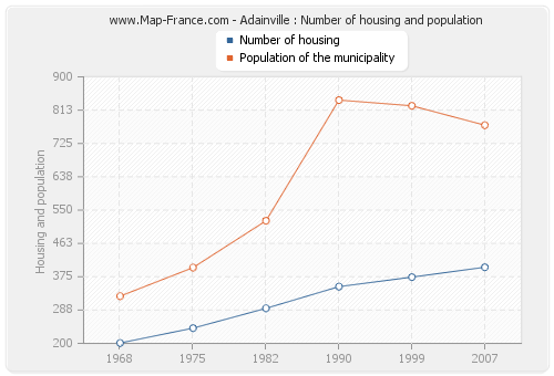 Adainville : Number of housing and population