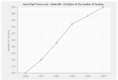Adainville : Evolution of the number of housing