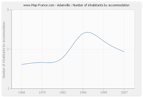Adainville : Number of inhabitants by accommodation