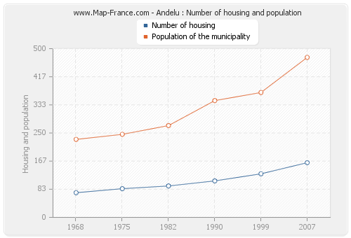 Andelu : Number of housing and population