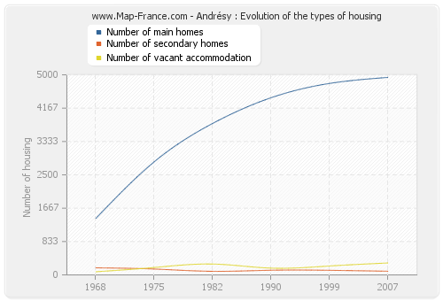 Andrésy : Evolution of the types of housing