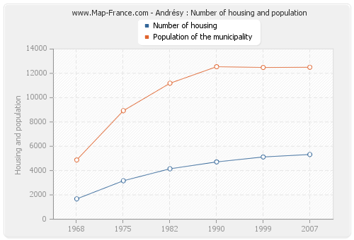 Andrésy : Number of housing and population