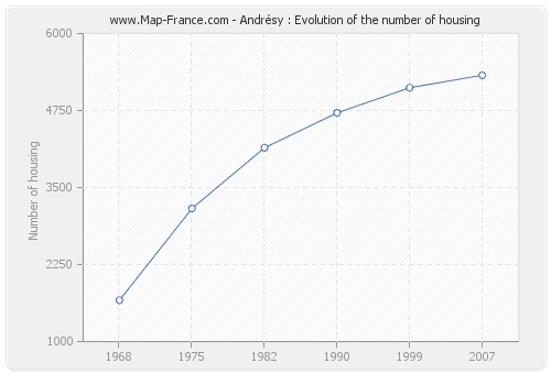 Andrésy : Evolution of the number of housing