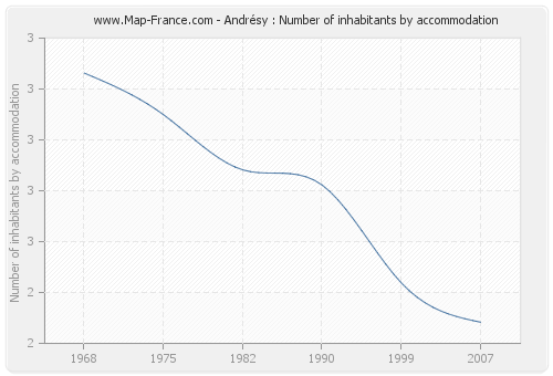 Andrésy : Number of inhabitants by accommodation