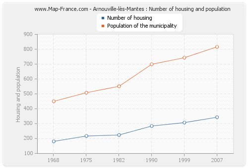 Arnouville-lès-Mantes : Number of housing and population