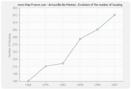 Arnouville-lès-Mantes : Evolution of the number of housing