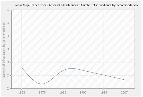 Arnouville-lès-Mantes : Number of inhabitants by accommodation