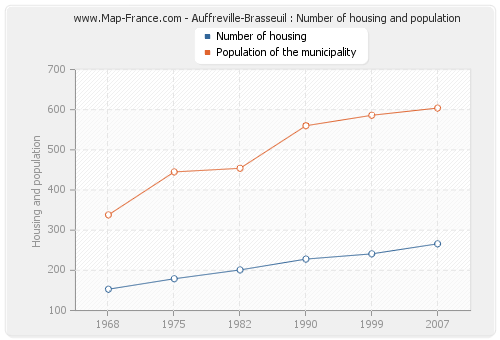 Auffreville-Brasseuil : Number of housing and population
